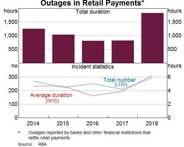Retail bank outages according to the RBA
