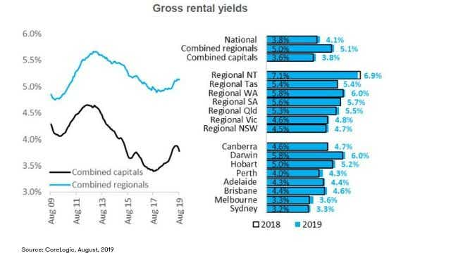 CoreLogic August house price index: Gross rental yields