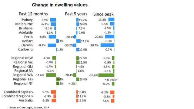 CoreLogic August house value index: Change in dwelling values