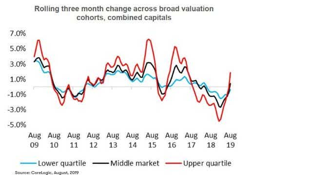CoreLogic August house value index