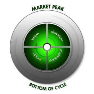 Phases of property cycle