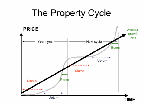 Two property cycles