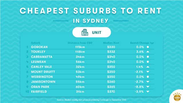Cheapest suburbs to rent a unit in Sydney