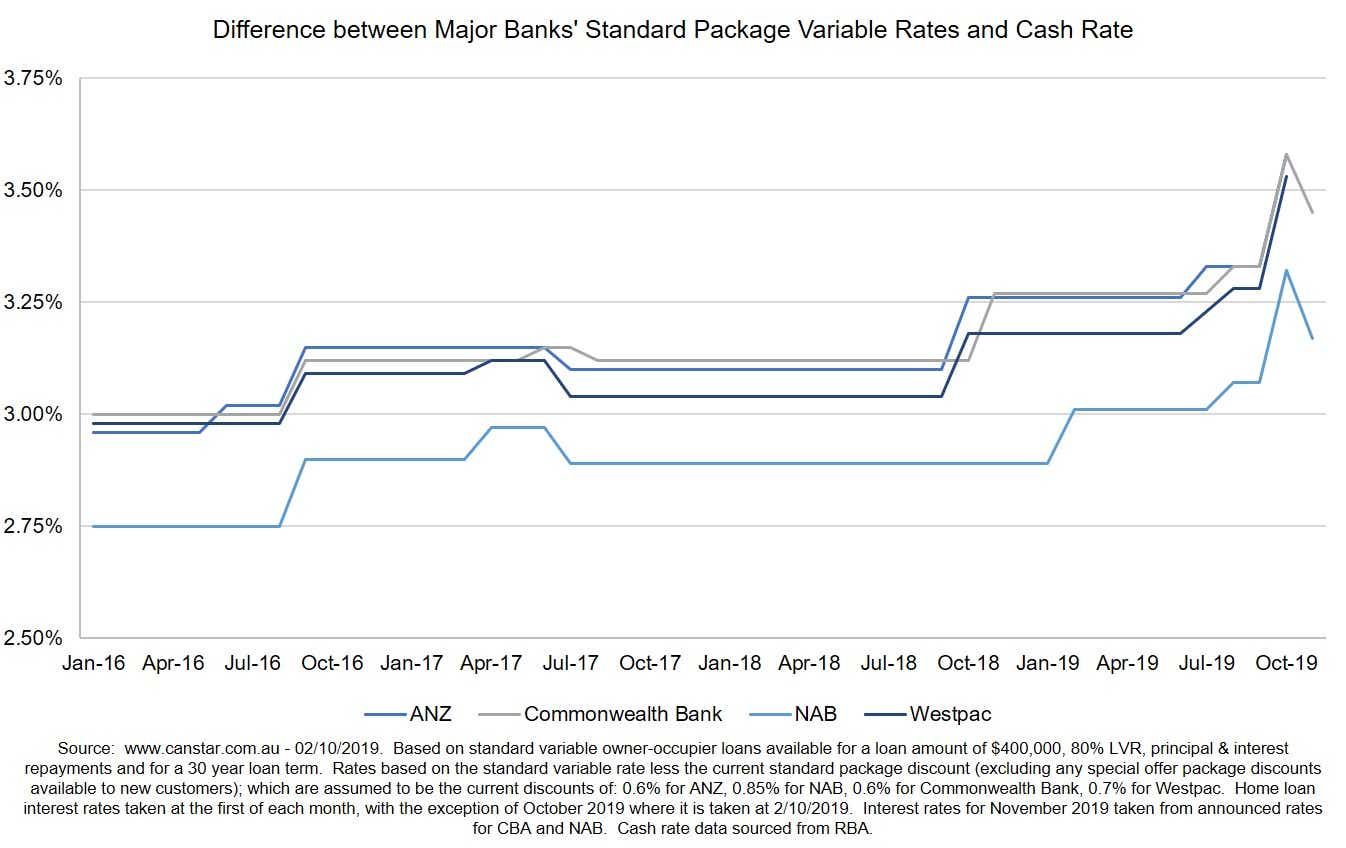 Major bank package rates vs cash rate Oct 2019