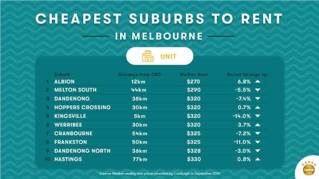 Article-Graphic-Melbourne's-cheapest-suburbs_Unit