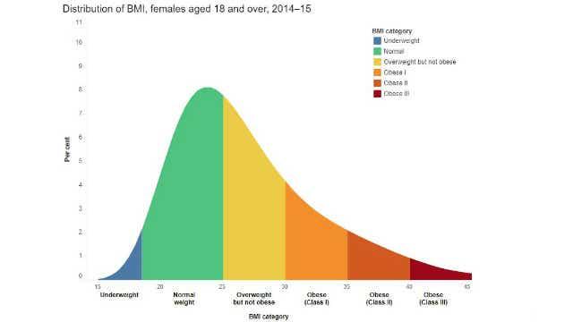 BMI Distribution