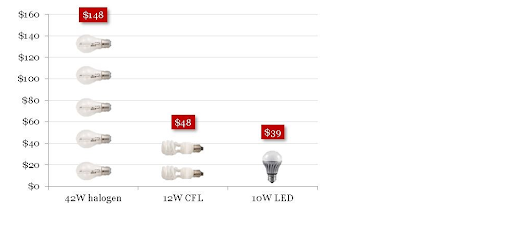 Cost of Downlights