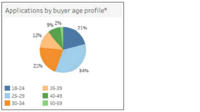 First Home Loan Deposit Scheme statistics