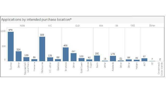 A graph from the first home loan deposit scheme dahsboard Feb 2020