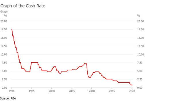 The Reserve Bank Of Australia's chart showing the official cash rate changes since 1990.