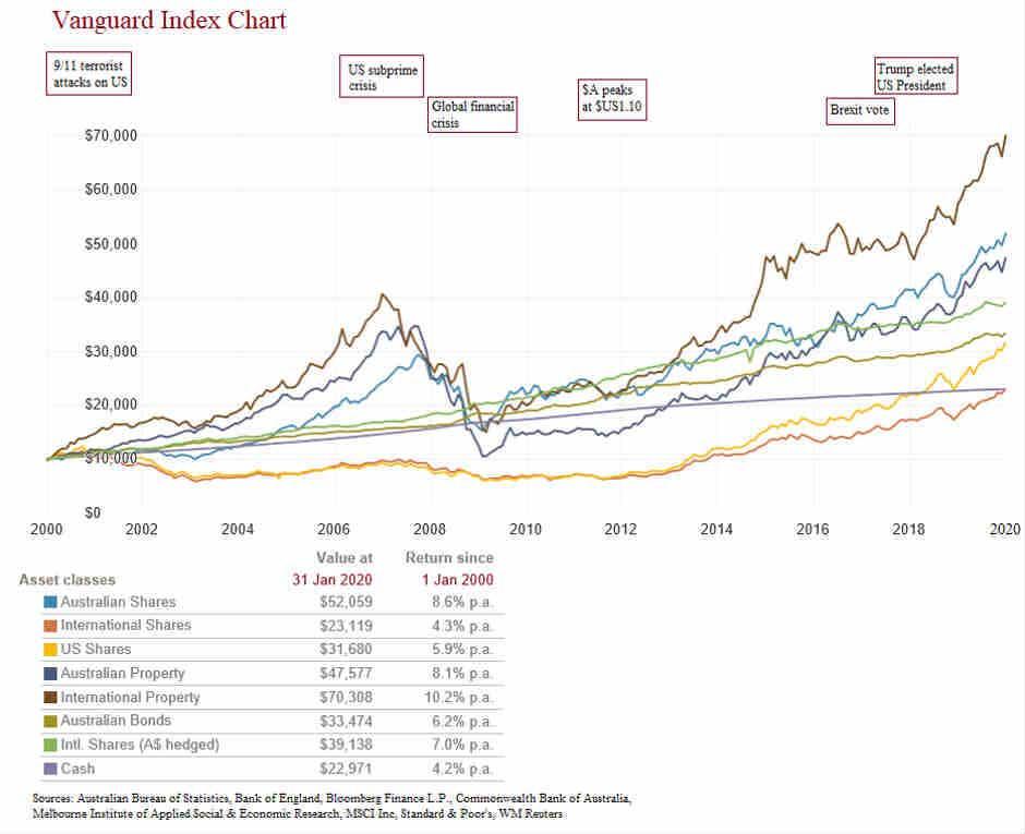 A graph of the Australian sharemarket over time