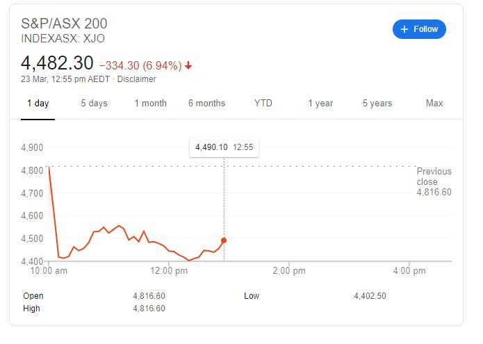 ASX 200 at 12:55 to 23 March, 2020.