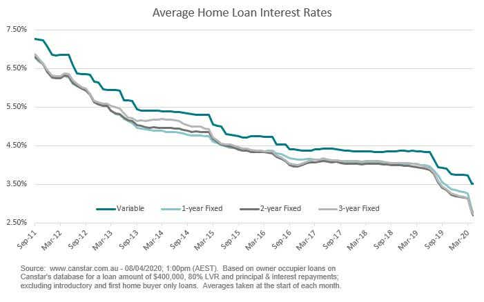 Average home loan interest rates compared 8.04.20