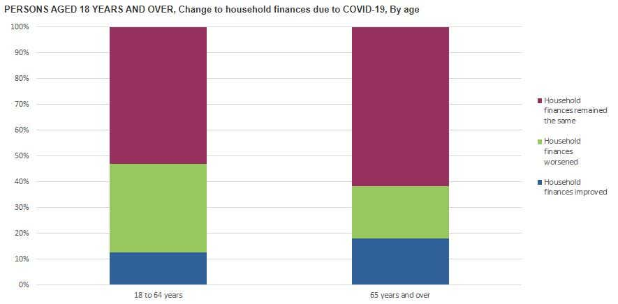 Graph one ABS - change to household finances by age