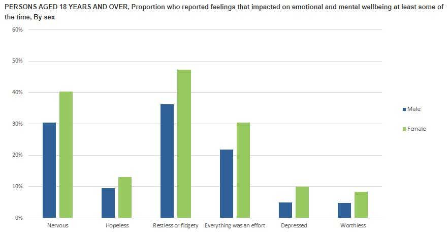 Graph three ABS - emotional and mental wellbeing by sex