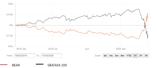 A graph of &P/ASX 200 Index over the 12 months
