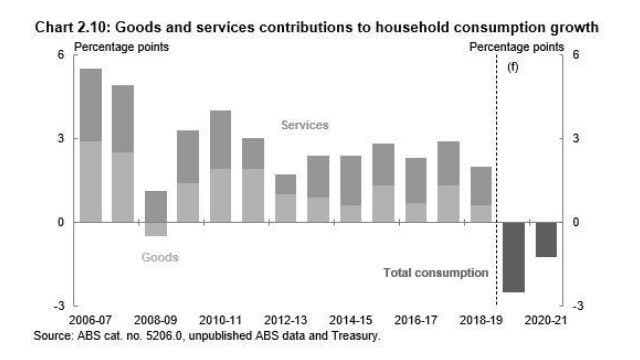 Goods and services contribution growth