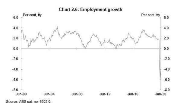 employment growth in Australia
