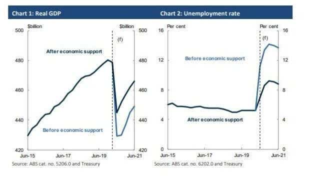 Australian real GDP and unemployment rate