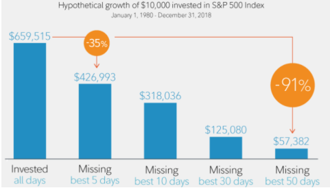 Chart from Fidelity.com that shows investment growth