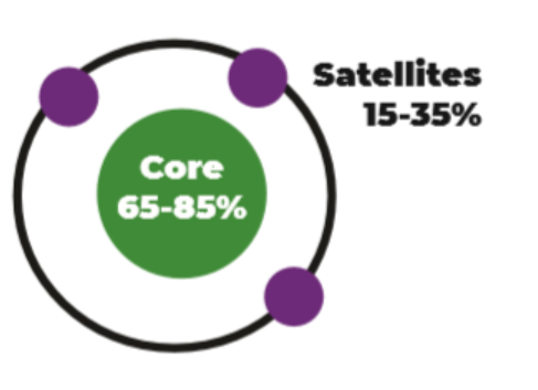 An illustration of the core satellite approach