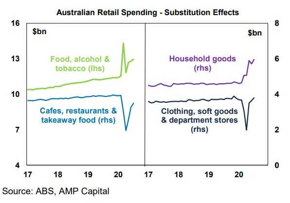 Consumer spending more on groceries - AMP Capital - 26.08.20