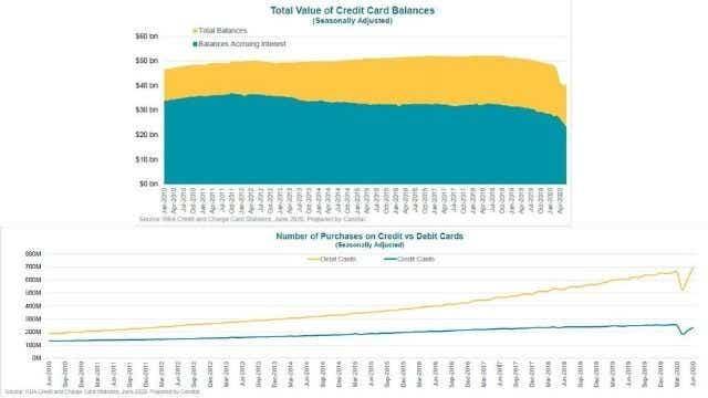credit vs debt card and balances