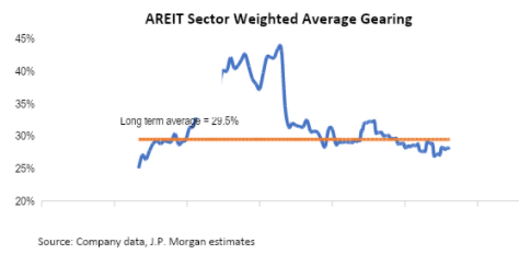 Graph of AREIT Sector weighted average gearing