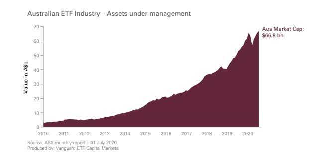 Australian ETF Industry Size