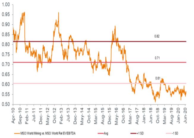 Chart Two - MSCI World Mining