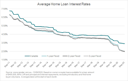 Fixed home loan rates