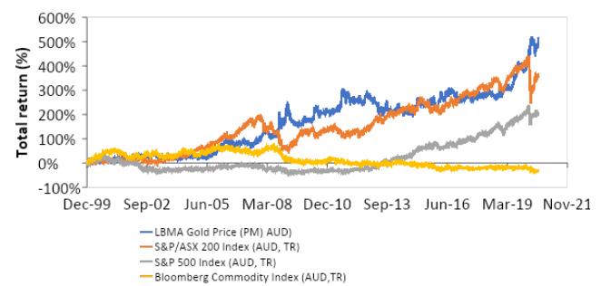 ETF Securities Gold Graph