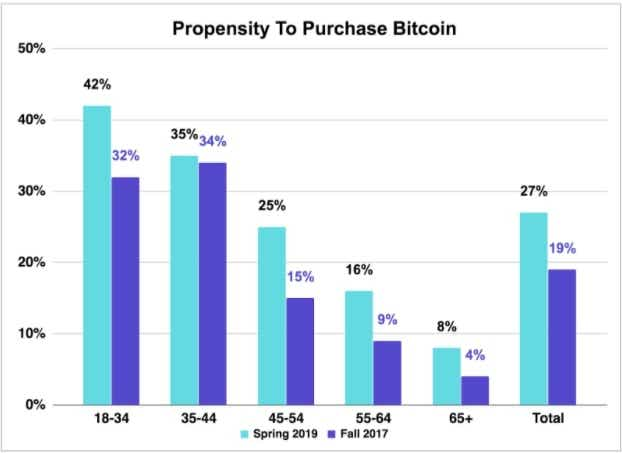 Intent to purchase bitcoin