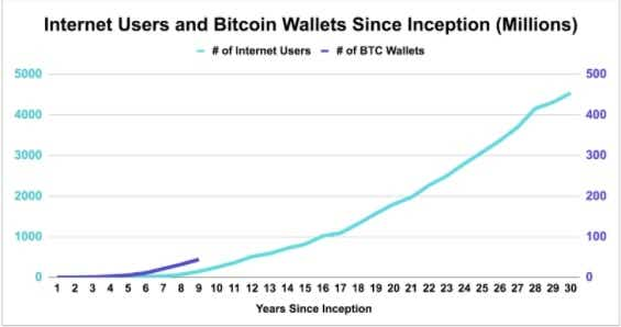 Internet users and bitcoin wallets since inception