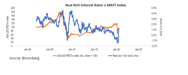 Graph of Real AUS Interest Rates V AREIT Index