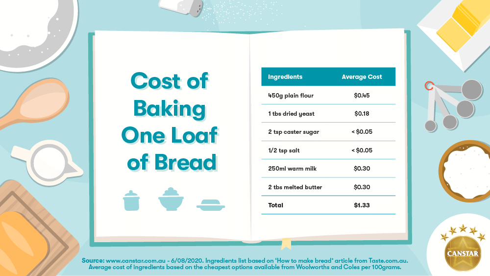 Cost of baking bread illustration