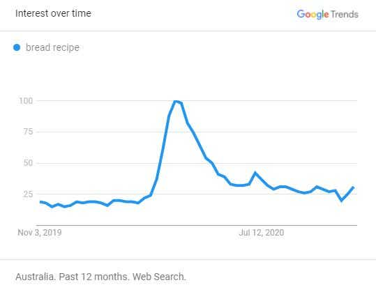 Google Trends bread baking search graph
