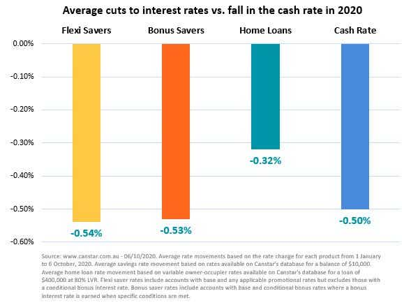 Interest rates compared to cash rate - 6 October 2020