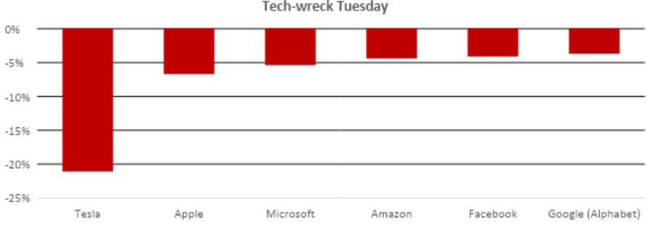 Tech Wreck - Graph of tech company losses