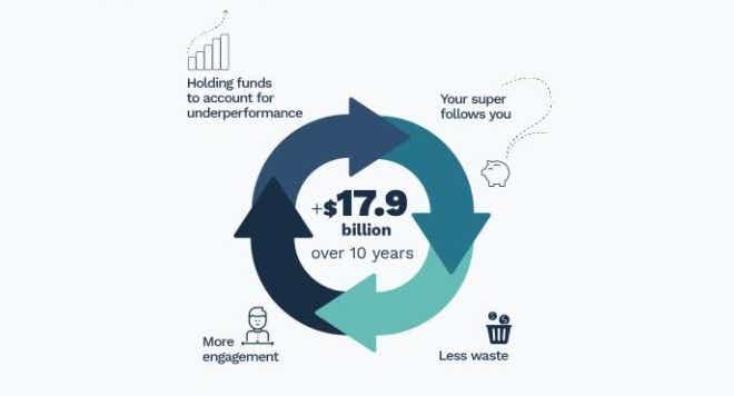 Budget 2020: Illustration of benefits of super reforms, news image