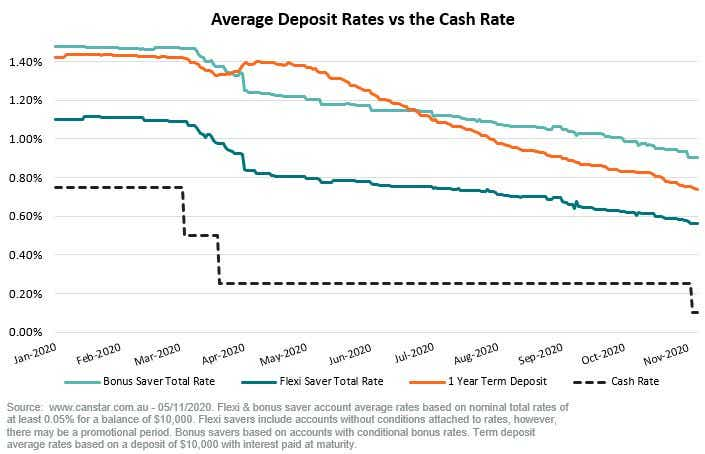 Chart of average deposit rates vs the cash rate