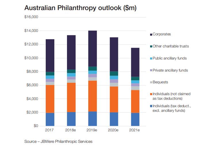 Charitable giving statistics 2017-2021