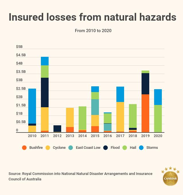 Natural disasters Australia insured losses