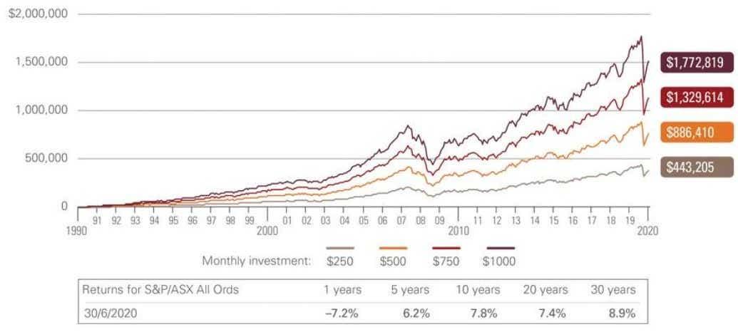 Australian Share Market Return
