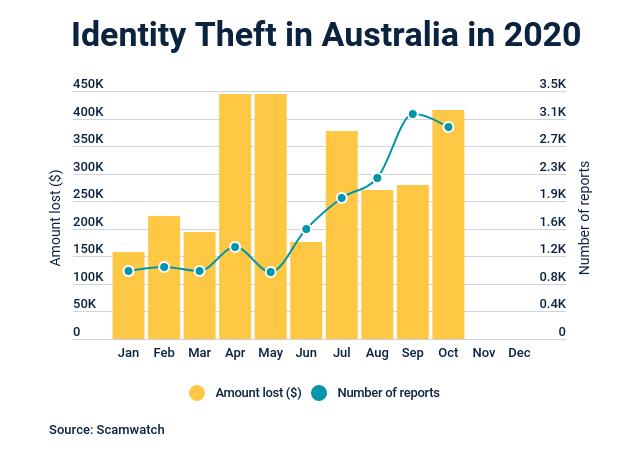 Identity Theft 2020