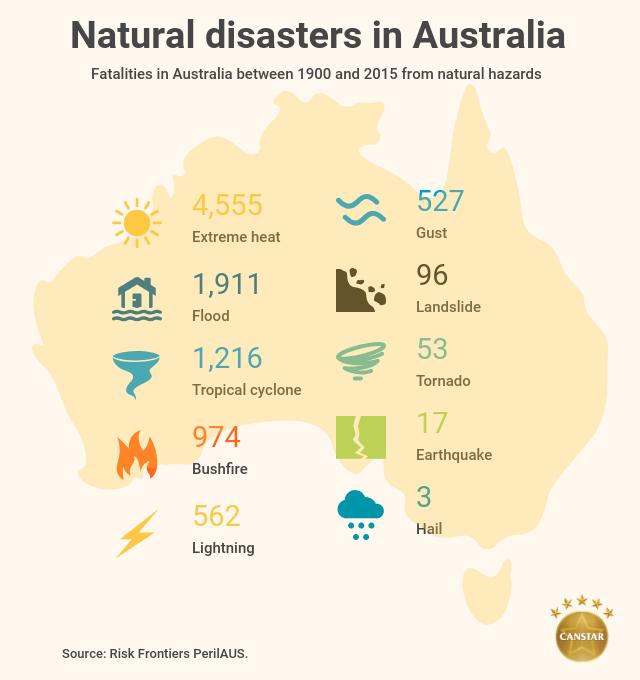 Natural disasters Australia fatalities