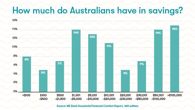 Average Australian Savings