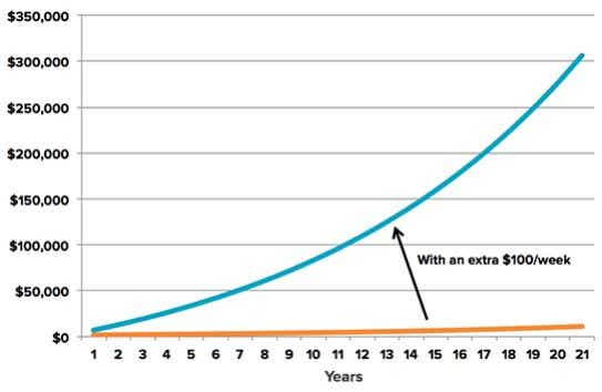 Compound interest and dividends