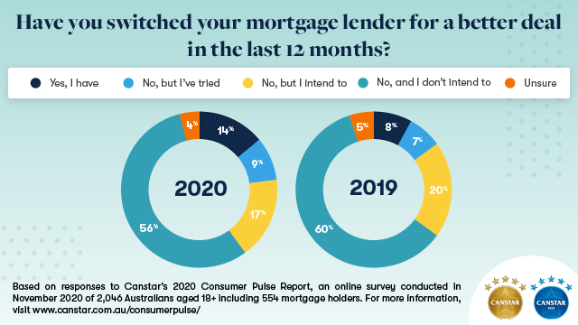 Consumer Pulse graph on switching mortgages
