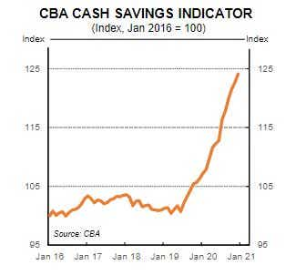 CBA savings accounts chart